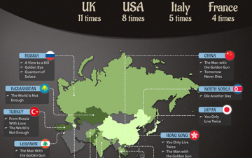 Are You More Travelled Than James Bond? (Infographic)