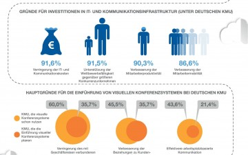 Videconferencing in Germany (infographic)