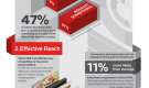 Car Insurance Customers and Direct Mail (Infographic)