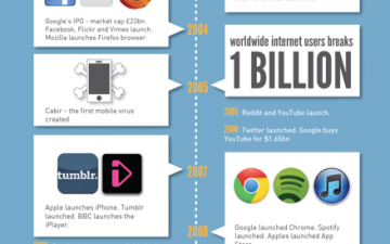 The History of the Internet (Infographic)