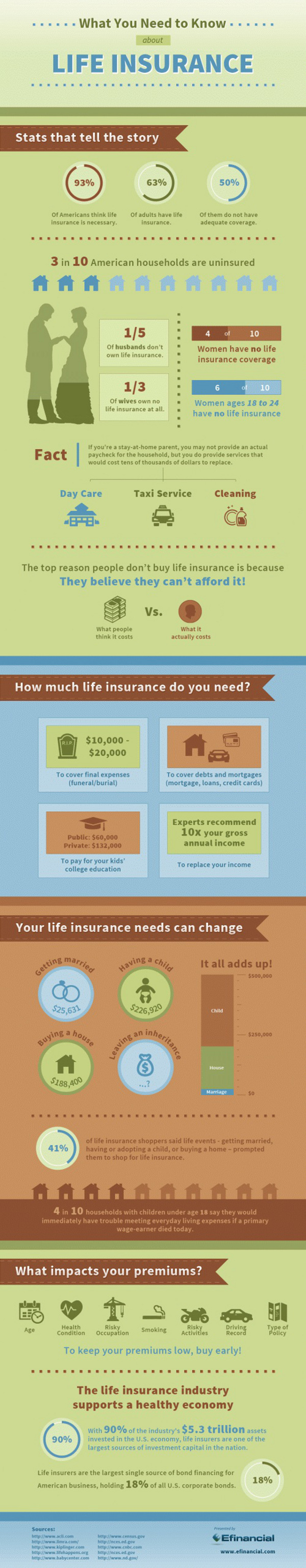 What You Need to Know About Life Insurance (Infographic)