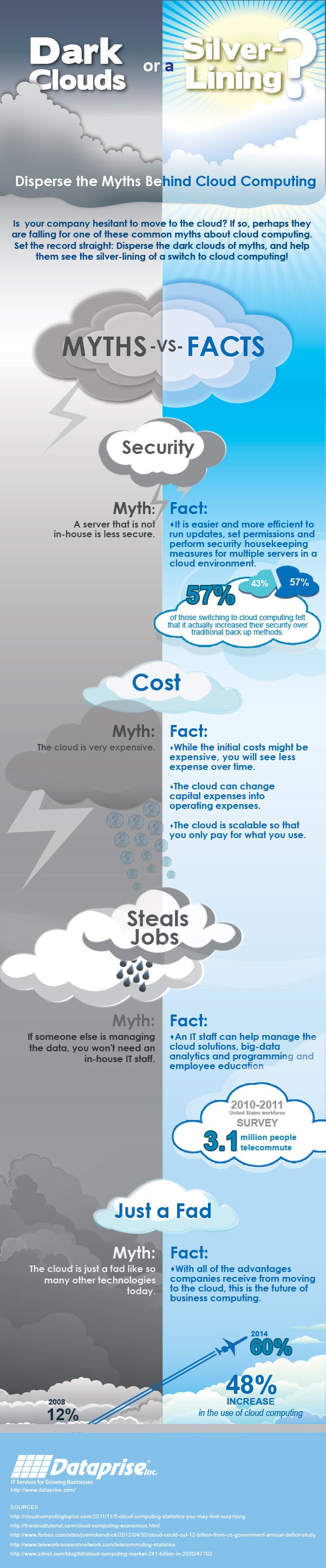 Disperse the Myths Behind Cloud Computing (Infographic)