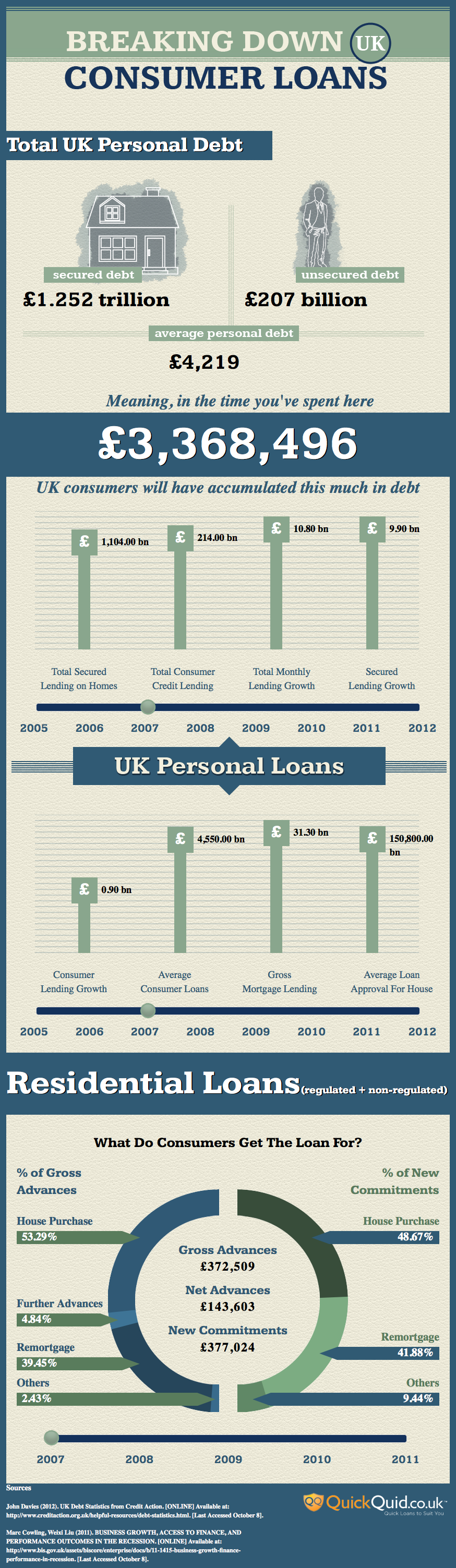 Breaking Down UK Loans (Interactive Infographic)