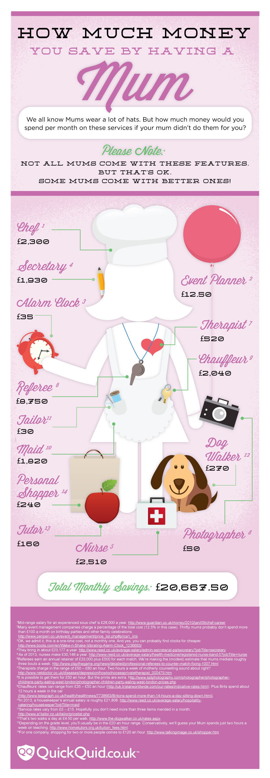 Mum's The Word (Infographic)