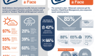 SaaS with a Face: User Satisfaction in Cloud-based E-mail Management (Infographic)