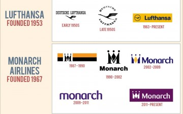 The Evolution of the Airline Logo (Infographic)