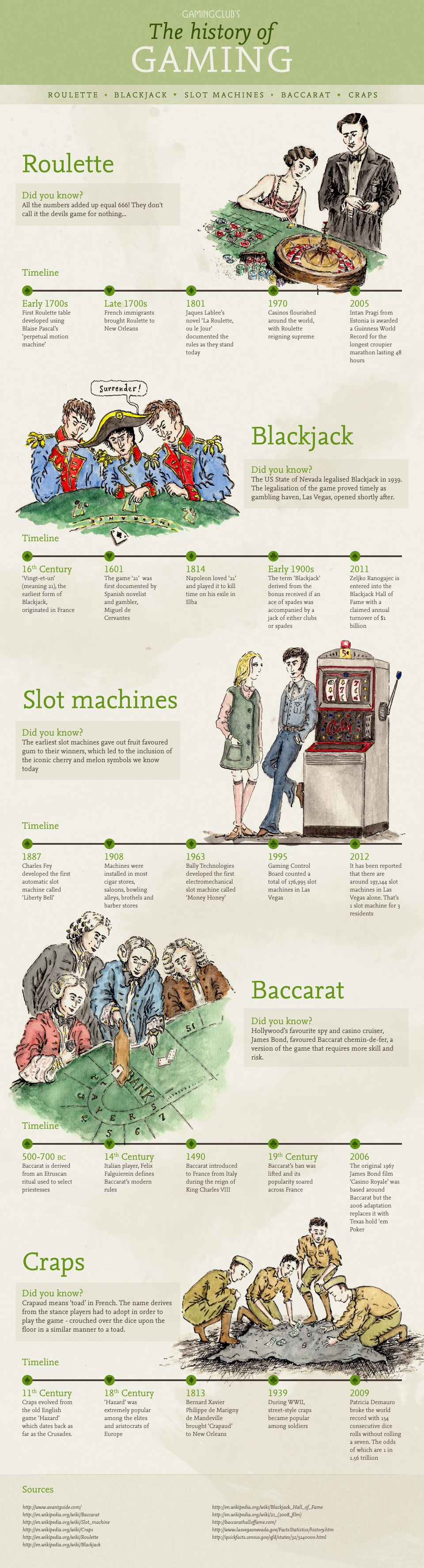 The History of Gaming (Infographic)