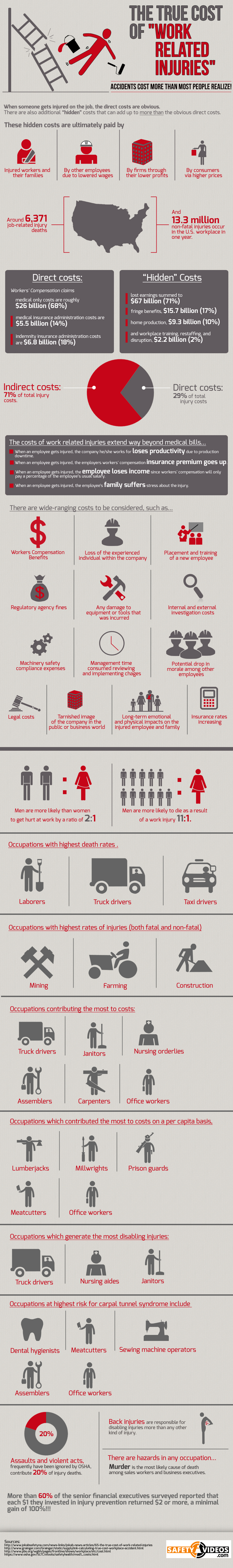 The True Cost Of A Work Related Injury (Infographic)