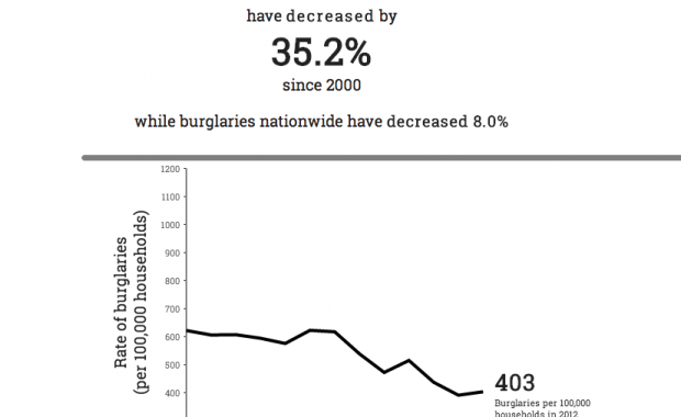 How Likely Are You To Get Burgled  State Burglary Statistics   SimpliSafe