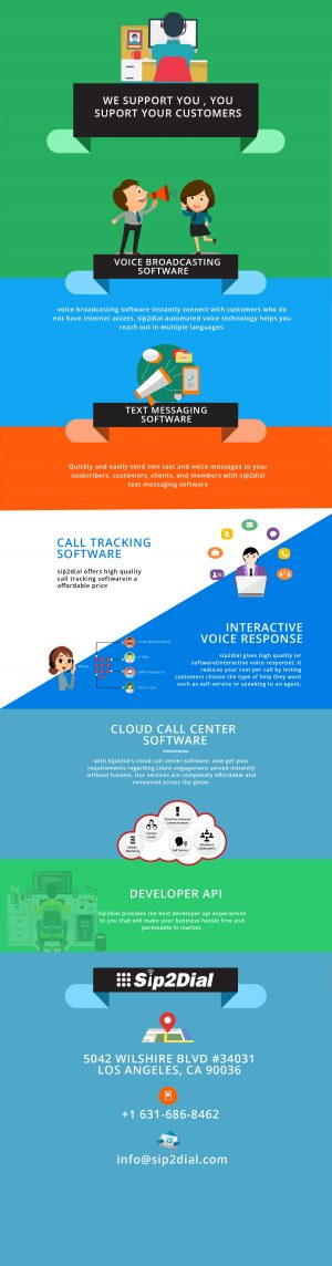 Call Center Software, Ivr Providers, Voip Calling Software – sip2dial.com