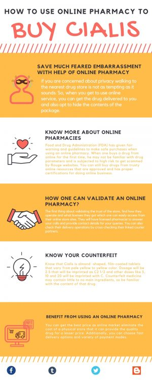 how to use online pharmacy to buy Cialis