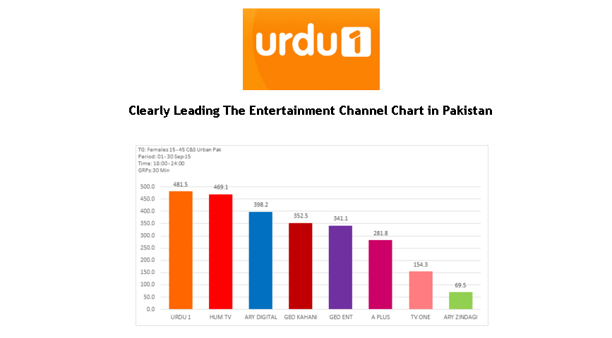 Clearly Leading The Entertainment Channel Chart in Pakistan