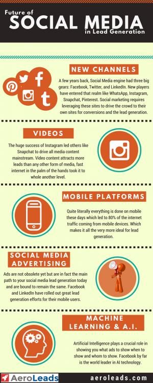 Future of Social media in Lead Generation