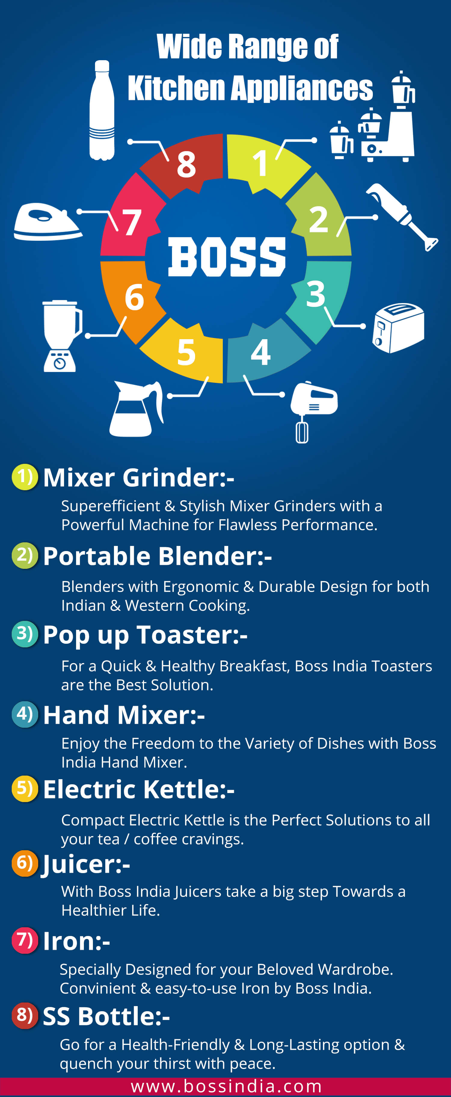 Home Appliances In India