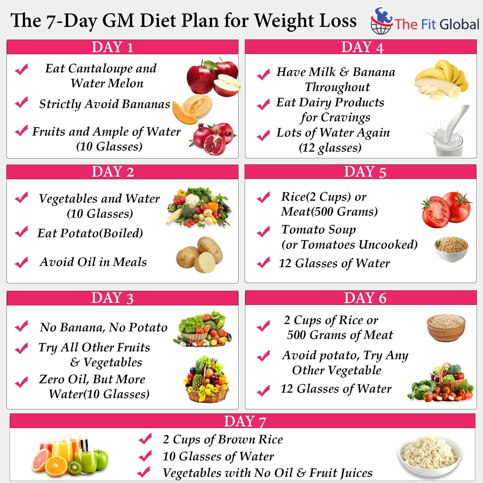 Losing weight in 7 Days is Just in Our Hands  Go with the GM