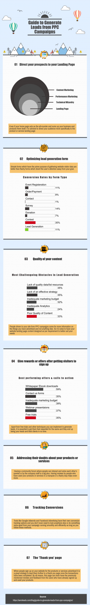 Guide to Generate Leads from PPC Campaigns