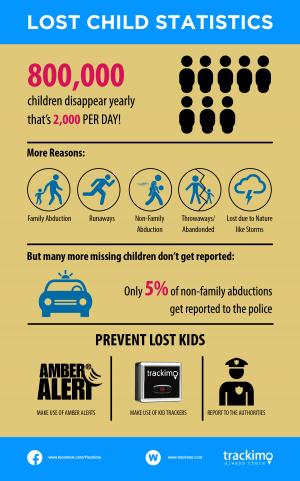 Lost Child Statistics