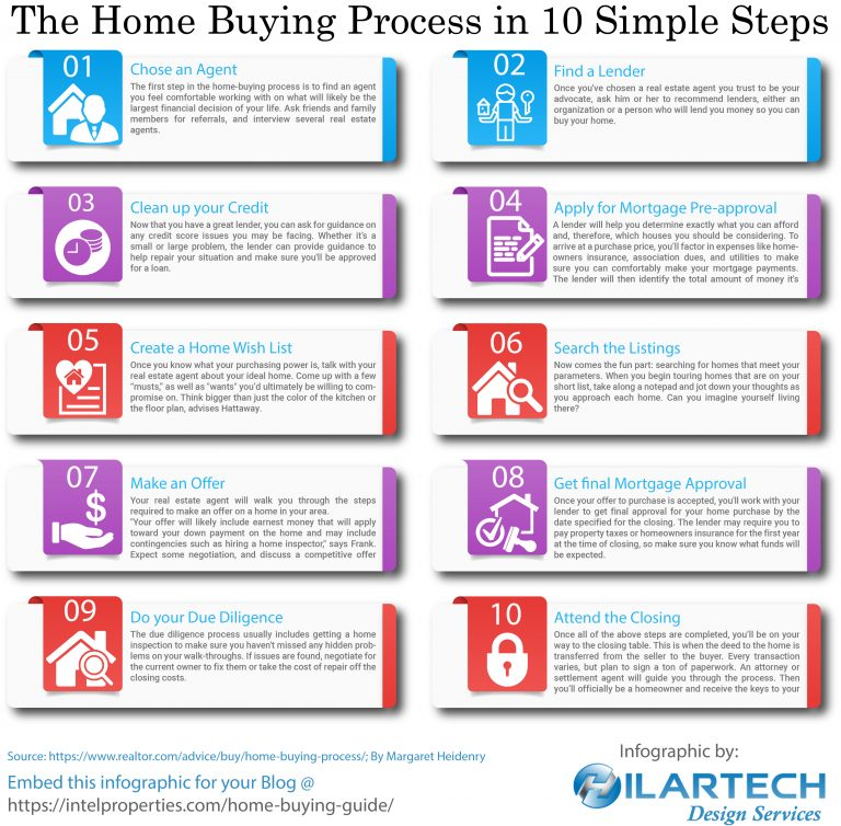 a discussion on the process of buying a house Information on buying a house including information on making an offer, buying with other people, mortgages and the right to buy.