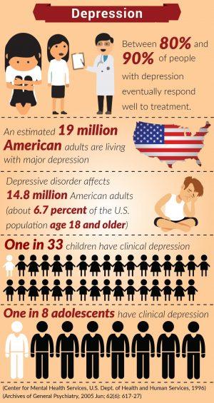 Depression In America
