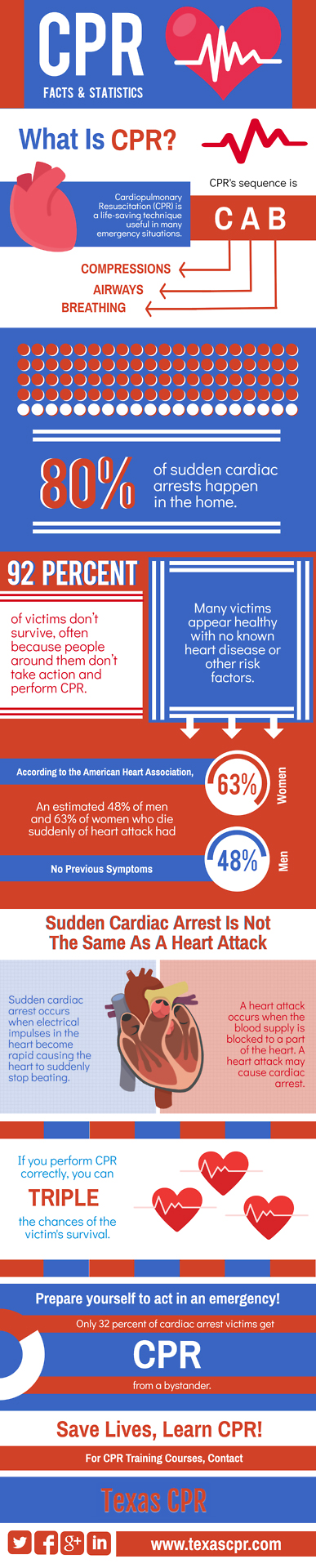 Cpr Certification Classes Dallas Texas Infographicas